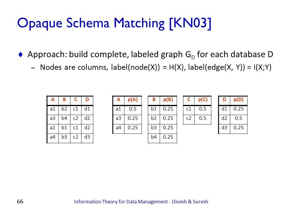 Opaque Schema Matching [KN03]